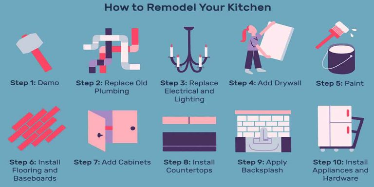 Kitchen Renovation Should Be at the Top of Your Home Improvement List